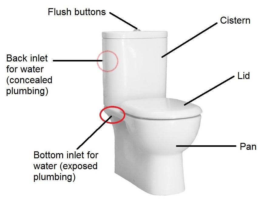 Toilet suite labelled diagram
